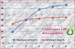 Effect of a cosmetic on hydration